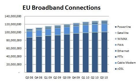 Broadband penetration europe phrase... This
